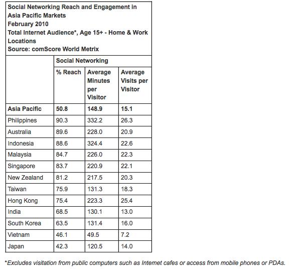 Social networks reach and engagement in Asia-Pacific