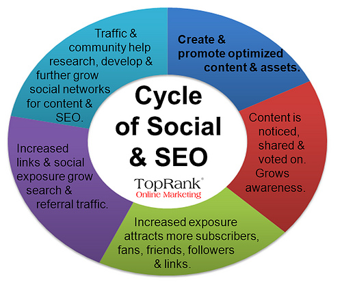 Social and SEO enhance each other